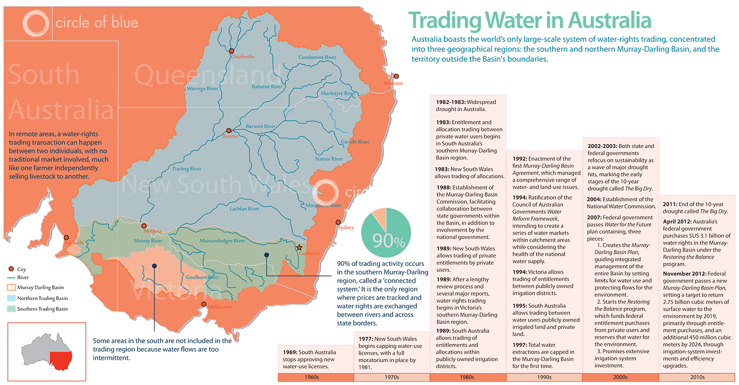 australiawatertrading