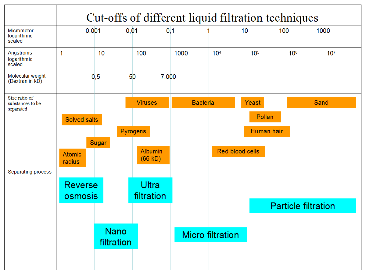Cut-offs_of_different_liquid_filtration_techniques